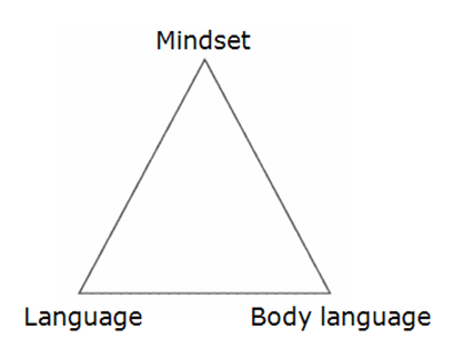 Changes of State Triangle The State Triangle Shows The