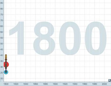 Life expectancy stats - 1800