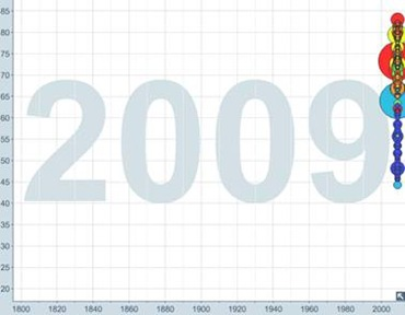 Life expectancy stats - 2009