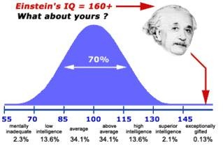 Intelligence graph showing Einstein