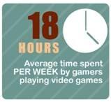 Video gamers average 18 hours per week