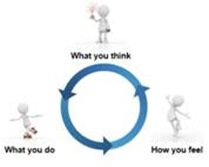 What you think, how you feel and what you do