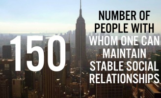 150 is the number of people with whom one can maintain stable social relationships