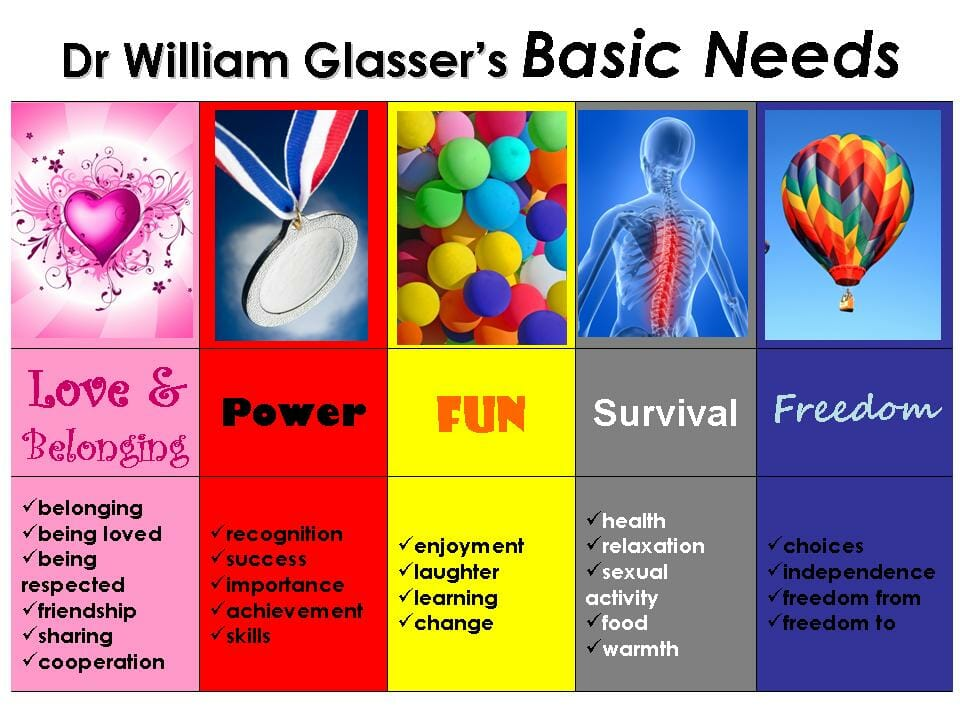 Dr. William Glasser's 5 Basic Needs